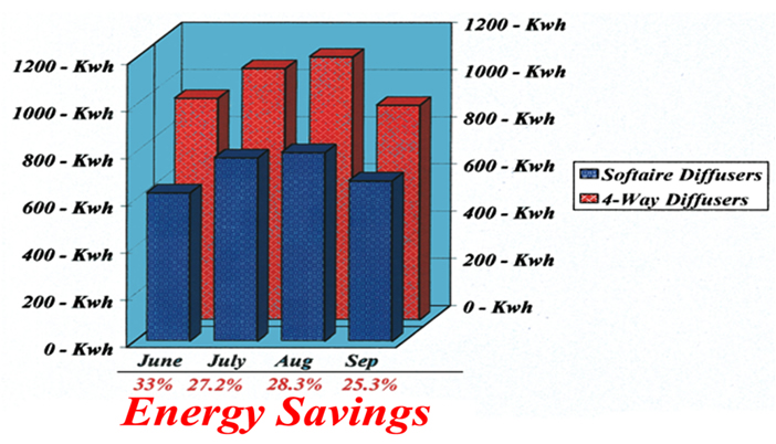 Energy Savings Chart